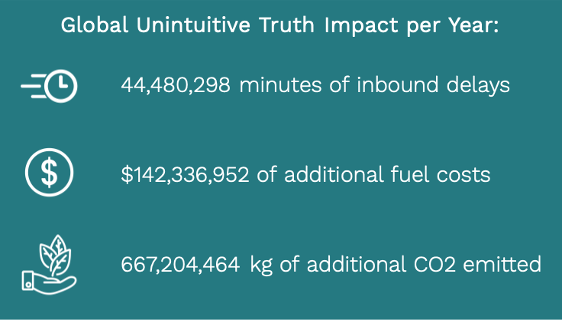 Global Unintuitive Truth Impact.png